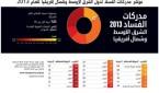 مؤشر مدركات الفساد 2013