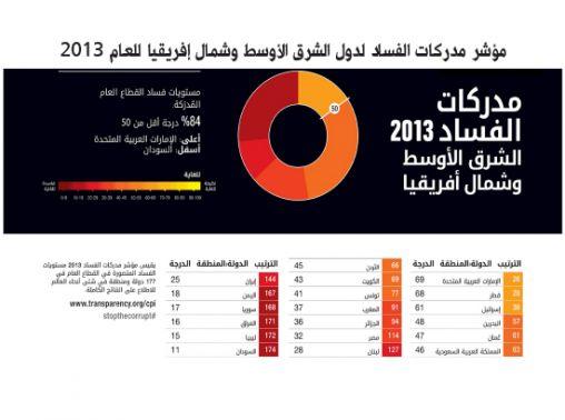 مؤشر-مدركات-الفساد-2013