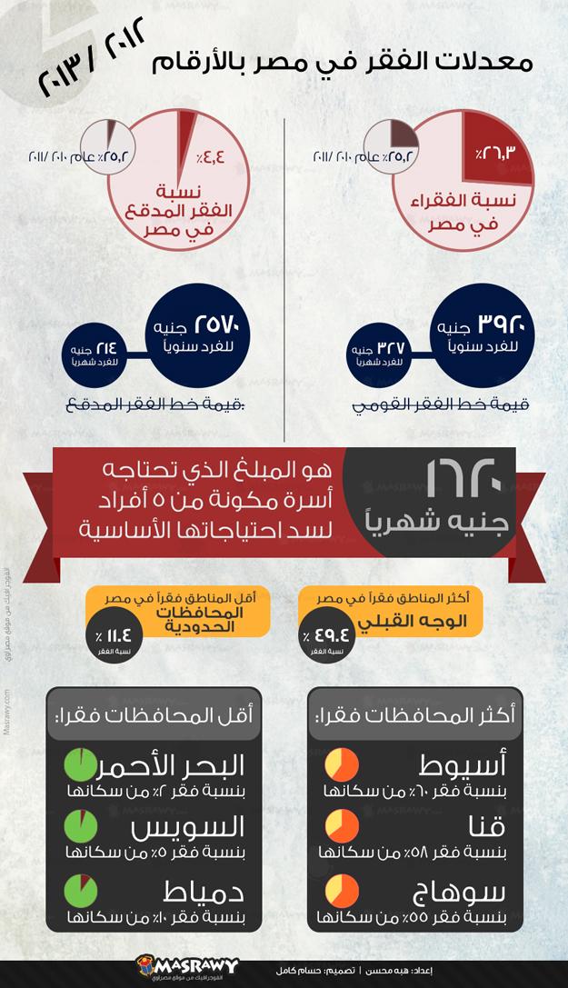الفقر في مصر